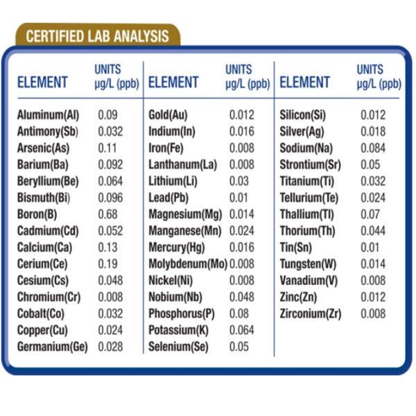 Lab Analysis - AFPro