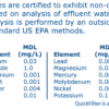 QuickFilter Chemical Specifications